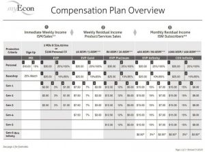 myEcon compensation plan table 2018