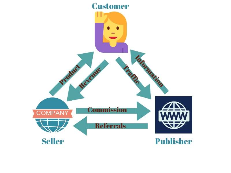 How Affiliate Marketing works scheme